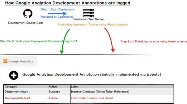 Google Analytics Developer Annotations