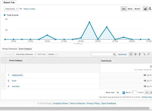 Tracking Developer releases in Google Analytics