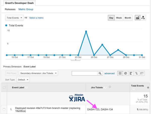 displaying Jira tickets in Google Analytics
